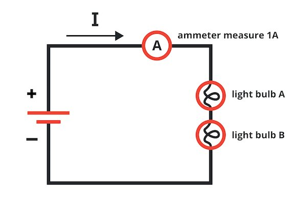 An ammeter is inserted such that the current flowing through the light bulbs flows into one probe, through the device's current-measuring circuitry, and out the other probe.
