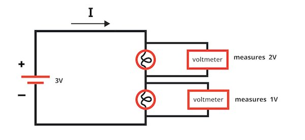 Voltmeters are used to measure the voltage across the light bulbs.