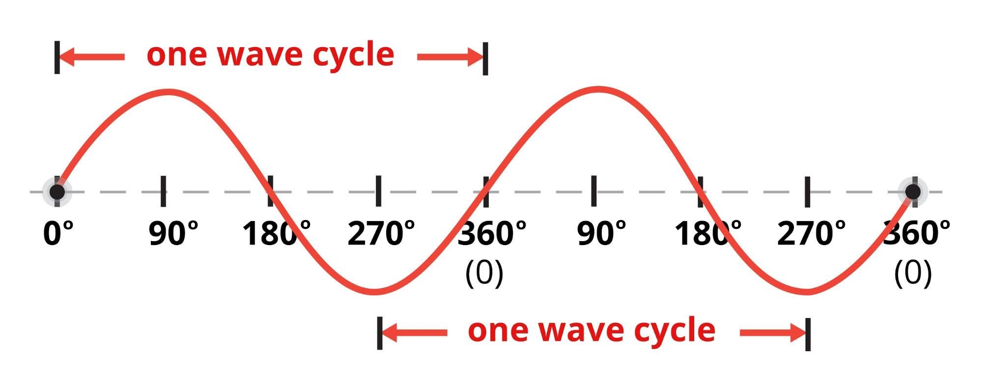 A sine wave representing the varying amplitude of an AC voltage or current.