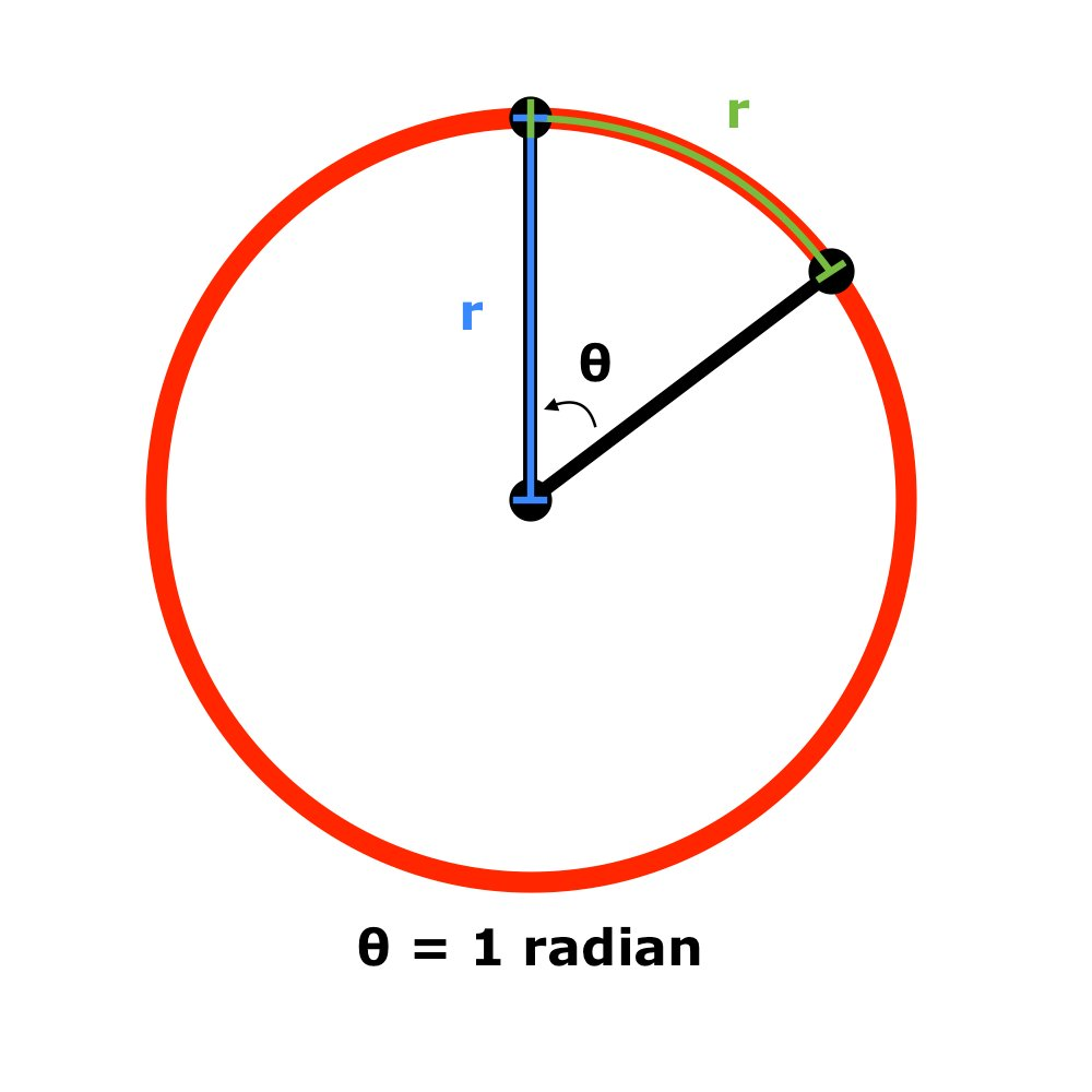 The radian
