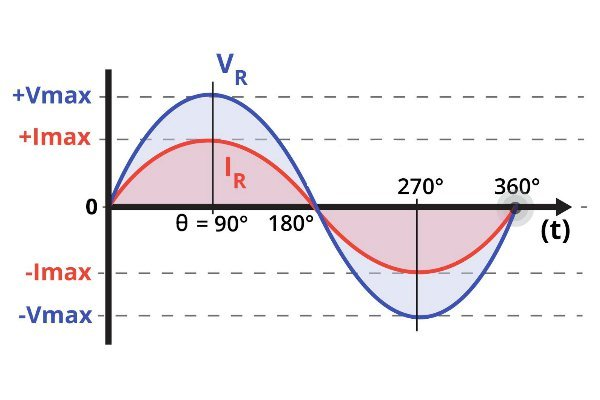 Sinusoidal voltage and current in a resistive load.