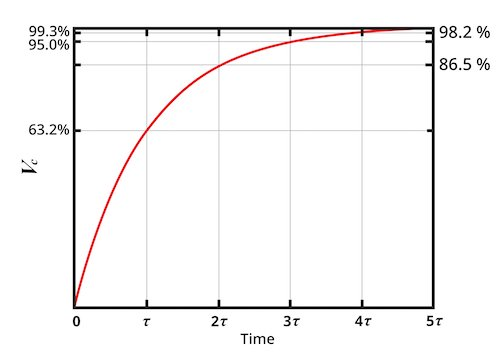 the mathematical relationship between charging behavior and the RC time constant