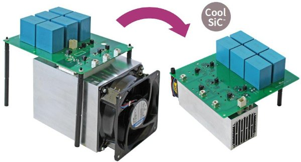 The loss reduction with SiC at a dv/dt of 5kV/µs enables reducing the heatsink volume by 64% while maintaining the same heatsink temperatures (switching frequency 4 kHz)