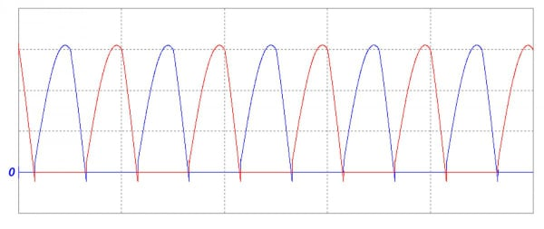 Current waveforms in the diodes of an LLC resonant converter (simulated); blue = ID1 and ID4, red = ID2 and ID3