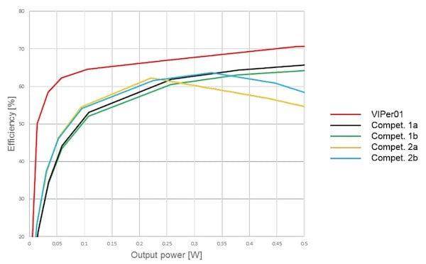 Efficiency at Vout = 5 V, light-load