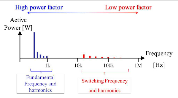 Principal components of inverter output active power and their characteristics