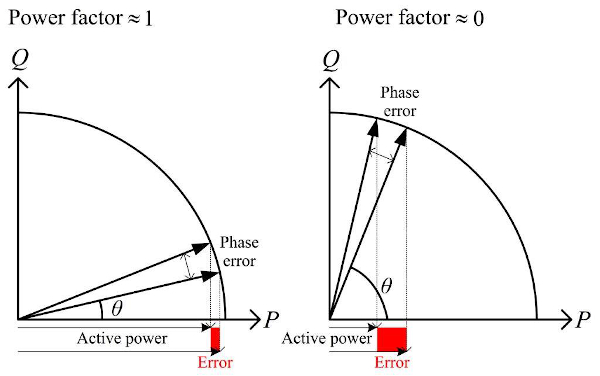 Relationship between phase error and active power error at different power factors