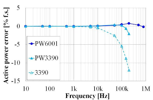 Example active power frequency characteristics at a power factor of zero for Hioki Power Analyzers