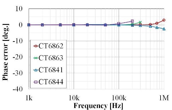 Phase-frequency characteristics following phase correction