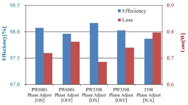 Comparison of inverter efficiency and loss by model