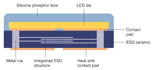 With CeraPad, the ESD protection is embedded directly into the substrate below the LED. Thanks to chip-scale packaging this permits a considerably higher packing density compared to existing solutions (top)