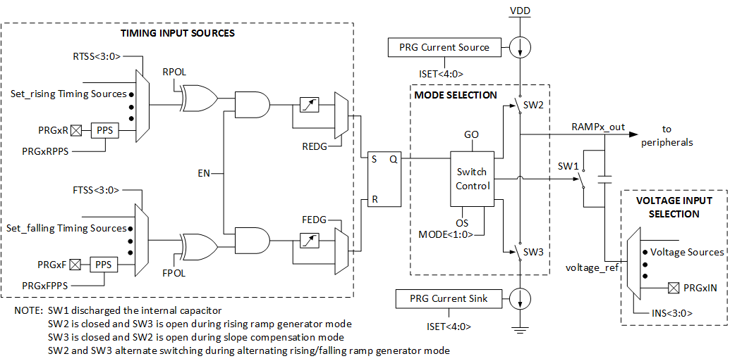 Simplified PRG module block diagram