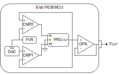 peripheral integration for a triangular wave generator