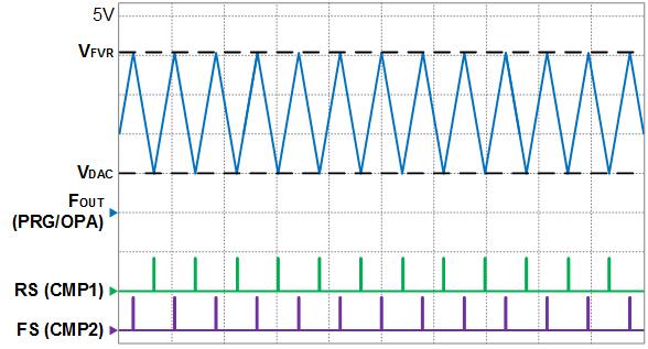 Triangular wave generator timing diagram