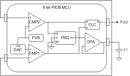 Adding CLC and a capacitor for lower frequency outputs