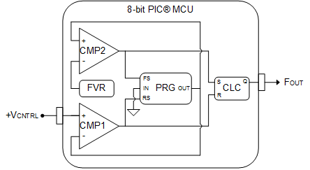 Configurations for a voltage-controlled oscillator