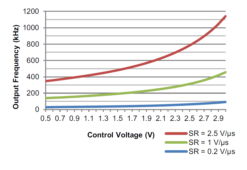 VCO output frequency versus control voltage