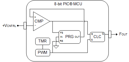 Using a time-based trigger for a voltage-controlled duty cycle