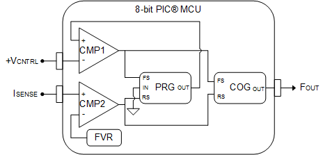 Configurations for a voltage-controlled one-shot