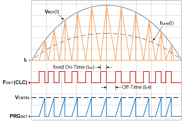 Inductor current waveform for a fixed on-time CrCM controller
