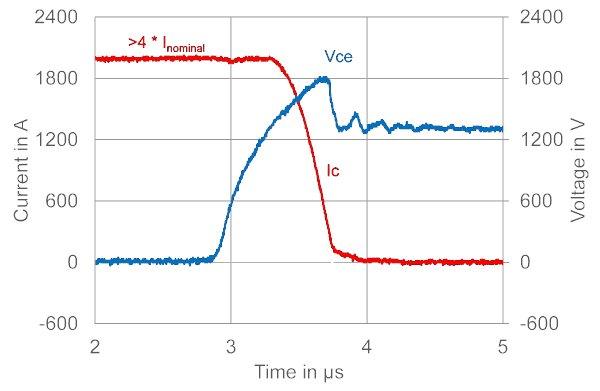 Measured maximum rating for reverse bias safe operating area conditions: Vdc=1300V, Ic>1900A, Tj=175°C, Ls=50nH, Rg=0.47Ohm