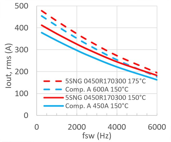 Simulated output current for the two operation modes. a) Inverter mode (top), conditions: Vcc=900V, m=0.9, cos phi=0.85, fout=50Hz, TA=50°C, Rth(h-a)=10K/kW. b) Rectifier mode (bottom), conditions: Vcc=900V, m=0.9, cos phi=-0.9, fout=50Hz, TA=50°C, Rth(h-a)=10K/kW (BOTTOM)