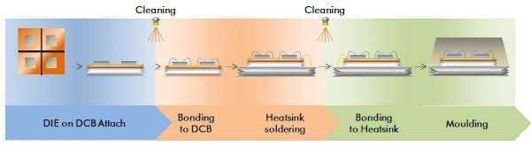Cleaning Applications in Power Module Production