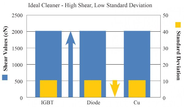 Shear value comparisons: Ideal cleaner