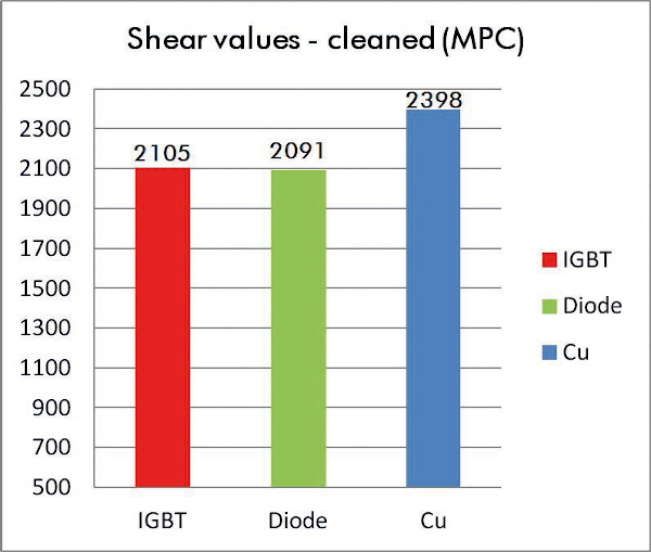 Shear value comparisons: Modules cleaned before bonding