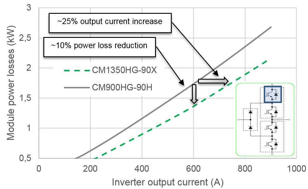 Comparison of the power loss simulation result using the H- and X-Series 190mm x 140mm modules.
