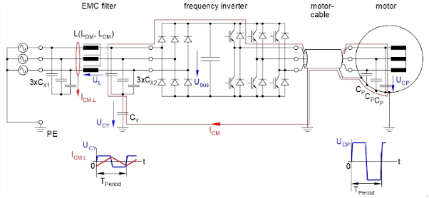 Capacitors CP and CY form a simple voltage divider