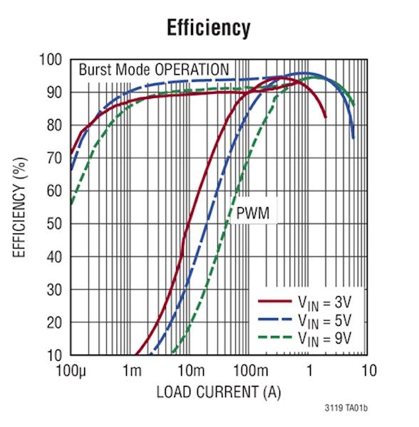 LTC3119 Efficiency
