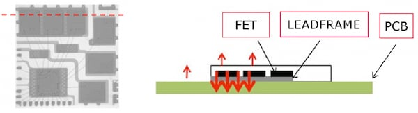 The Nano IPM dissipates heat directly via the PCB