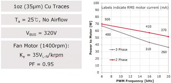 Max. motor power on 1 oz. copper PCB traces