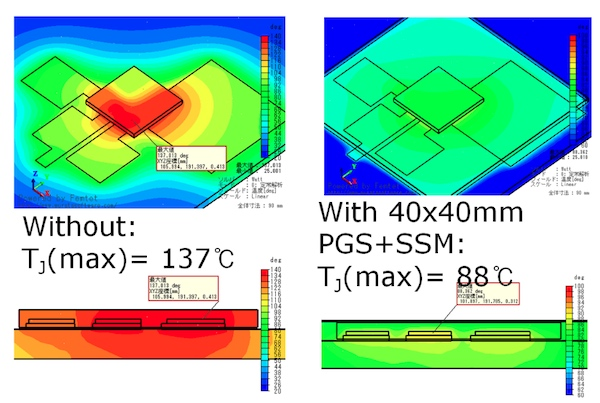 Using the film reduces junction temperature from 137℃ to 88℃