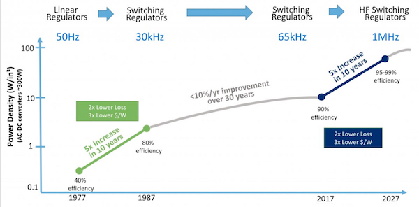 Revolutions in converter speed (switching frequency), performance (efficiency, power density)