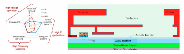 GaN device performance vs Si, SiC, and AllGaN™ GaN-on-Si device cross-section