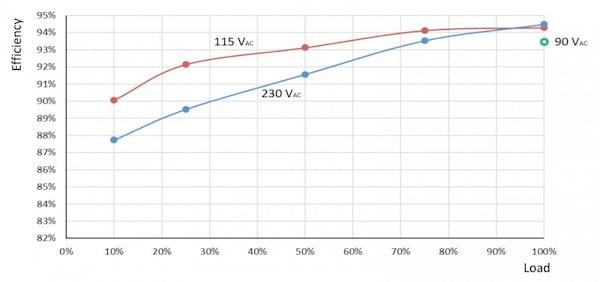 Efficiency vs. load, vs. AC line voltage (measured at PCB, room ambient, no airflow, no heatsink)