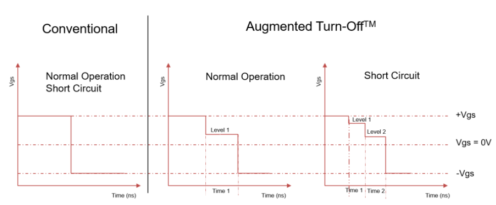 Augmented Turn-Off