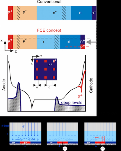 The FCE and FSA diode technology