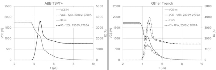 Nominal turn-ON behavior before and after 125k turn-OFF events at 2300VDC, 2700A (1.5x nominal)