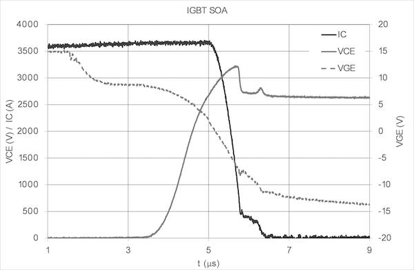 IGBT SOA, VCC = 2600V, ICoff = 3600A, RGoff = 4.7Ohms, CGE = 330nF, Ls = 100nH, Tvj = 150°C