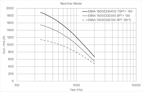 Output current in rectifier mode versus switching frequency: TA = 60°C, Rth (h-a) = 8K/kW