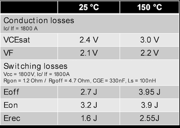 Key characteristics of the 3300V, 1800A TSPT+ HiPak2 IGBT module