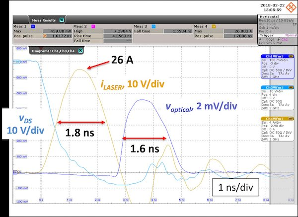 An EPC2202 AEC-Q101 qualified FET is used to generate a 1.8 nanosecond pulse (yellow trace) at a peak current of 26 A.The optical receiver pulse signal is shown as the blue trace.