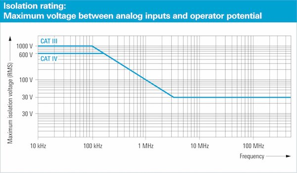 Derating of the maximum voltage between the oscilloscope input and earth potential in case of the R&SScope Rider. Clock frequencies up to 100kHz can be safely measured with the maximum permissible input voltage.
