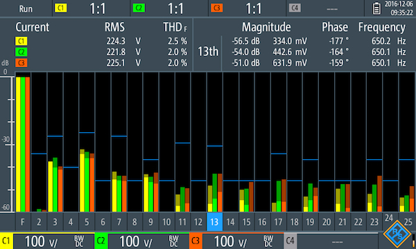 Harmonics analysis of a three-phase 100V signal. The blue lines show the current limit value in line with EN50160. The 13th harmonic and its characteristics are highlighted; the highlighted levels for the three channels lie between –56.5dB and –51.0dB.