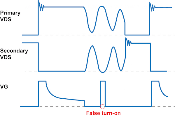 An SR waveform with potentially false turn-on during demagnetizing ringing.