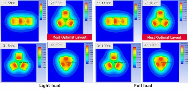 Light load and full load simulation results
