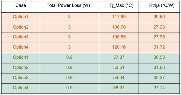 CIPOS Nano thermal simulation results